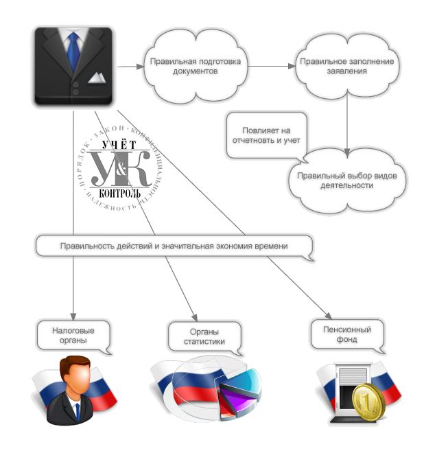 Регистрация гражданина индивидуального предпринимателя временная регистрация в королеве московской области